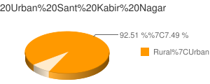 Sant Kabir Nagar census population